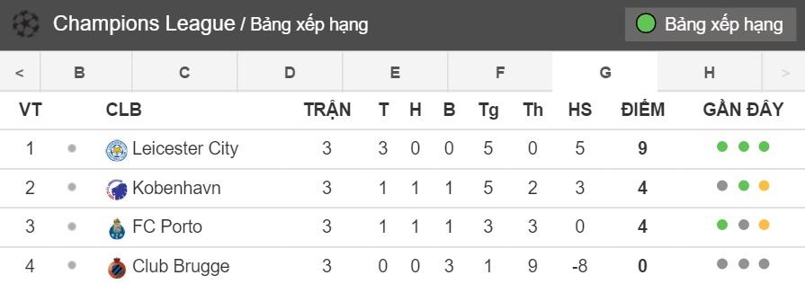 Bang Xep Hang: Bang-xep-hang-bang-g