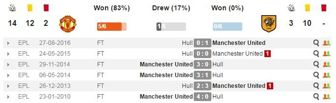 03h00 ngày 10/01, Man Utd vs Hull City: Càng đá càng hăng - Bóng Đá