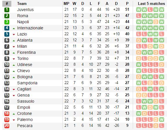 Bà đầm già lại thắng, Serie A trở nên tẻ nhạt? - Bóng Đá