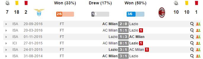 02h45 ngày 14/02, Lazio vs AC Milan: Thử thách cực đại - Bóng Đá