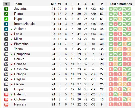 Hạ Cagliari, Juventus thong dong nghĩ đến Champions League - Bóng Đá