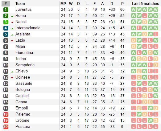 Phung phí cơ hội, Lazio lỡ mất cơ hội bám đuổi top 4 - Bóng Đá