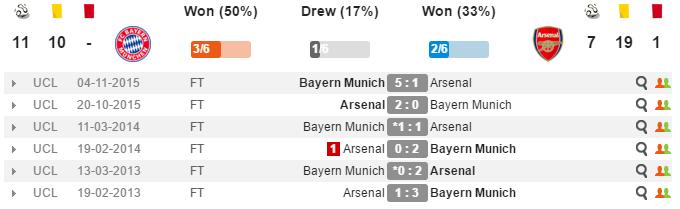 02h45 ngày 16/02, Arsenal vs Bayern Munich: Quyết tâm phục hận - Bóng Đá