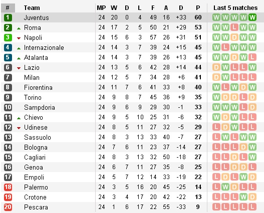Trước vòng 25 Serie A: Căng thẳng tấm vé dự cúp châu Âu - Bóng Đá