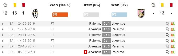 02h45 ngày 18/02, Juventus vs Palermo: Hồn ở Dragao - Bóng Đá