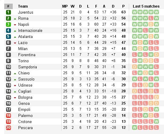 Trước vòng 26 Serie A: Căng thẳng tấm vé dự Europa League - Bóng Đá
