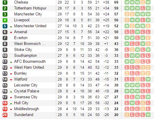 Hòa kịch tính Man City, Liverpool bị Man Utd phả hơi nóng vào gáy - Bóng Đá