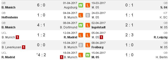 20h30 ngày 22/04, Bayern Munich vs Mainz: Dậy mà đi   - Bóng Đá