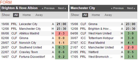 23h30 ngày 12/08, Brighton vs Man City: Tân binh lên tiếng? - Bóng Đá