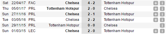 22h00 ngày 20/08, Tottenham vs Chelsea: Tìm lại chính mình - Bóng Đá