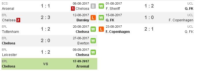01h45 ngày 13/09, Chelsea vs Qarabag: Đầu xuôi đuôi lọt - Bóng Đá