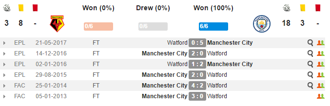 21h00 ngày 16/09, Watford vs Manchester City: Nỗi lo thể lực - Bóng Đá