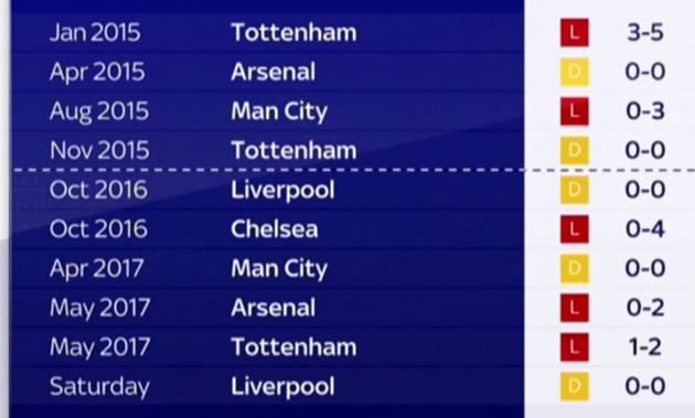 Báo động đỏ: Mourinho cực tệ khi đối đầu top 6 - Bóng Đá