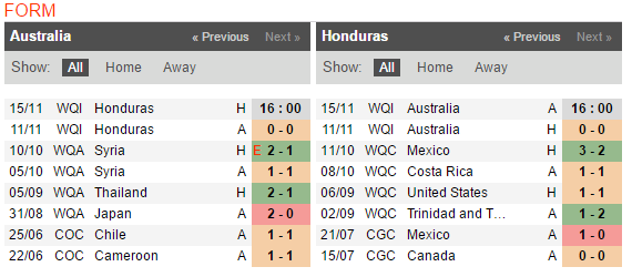 16h00 ngày 15/11, Australia vs Honduras: World Cup lại đón vị khách quen thuộc? - Bóng Đá