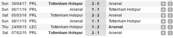 19h30 ngày 18/11, Arsenal vs Totttenham: Wenger và sức ép ngàn cân - Bóng Đá