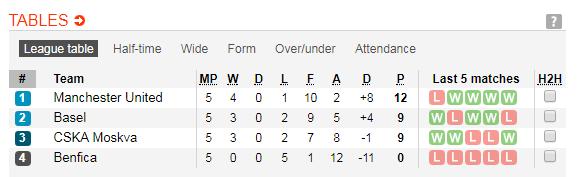 02h45 ngày 13/12, Man Utd vs CSKA Moscow: Chia đôi cơn mơ - Bóng Đá