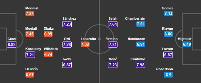 02h45 ngày 23/12, Arsenal vs Liverpool: Khi top 4 là lẽ sống - Bóng Đá