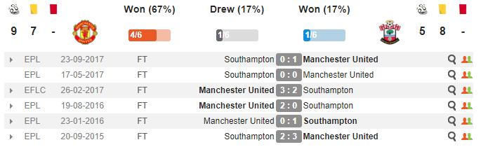 00h30 ngày 30/12, Man Utd vs Southampton: Lấy lại thể diện - Bóng Đá