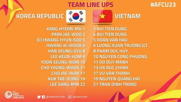 TRỰC TIẾP U23 Việt Nam vs U23 Hàn Quốc: Đội hình dự kiến  - Bóng Đá