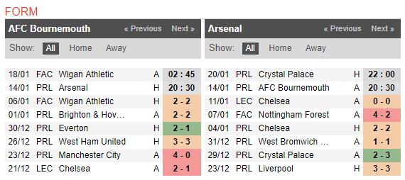 20h30 ngày 14/01, Bournemouth vs Arsenal: Thoát ra tâm bão - Bóng Đá