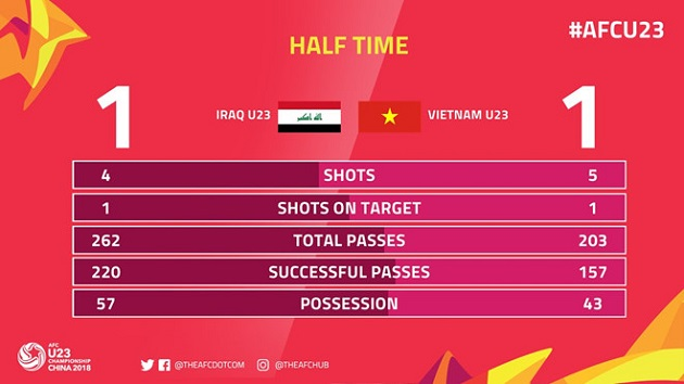 TRỰC TIẾP U23 Iraq 1-1 U23 Việt Nam: Thế trận giằng co (H2) - Bóng Đá