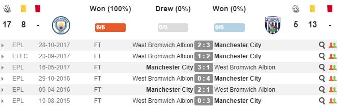03h00 ngày 01/02, Man City vs West Brom: Ngày hội tân binh - Bóng Đá