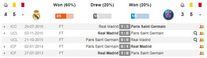 02h45 ngày 15/02, Real Madrid vs PSG: Kẻ tám lạng, người nửa cân - Bóng Đá