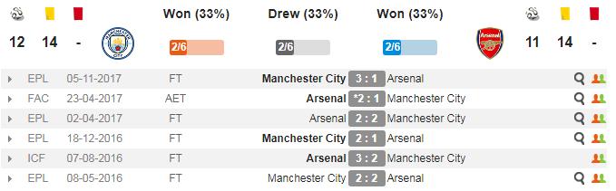 23h30 ngày 25/02, Arsenal vs Man City: Thiên đường trước ngưỡng cửa - Bóng Đá