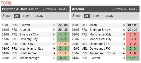 20h30 ngày 04/03, Brighton vs Arsenal: Không còn đường lùi - Bóng Đá