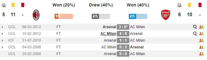 01h00 ngày 09/03, AC Milan vs Arsenal: Lửa thử vàng, gian nan thử sức - Bóng Đá