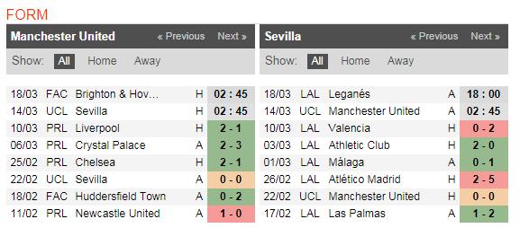 02h45 ngày 14/03, Man Utd vs Sevilla: Không còn đường lùi - Bóng Đá