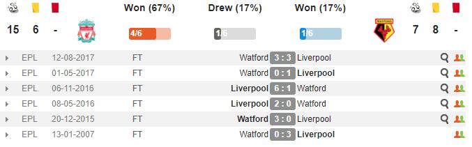 00h30 ngày 18/03, Liverpool vs Watford: Nỗ lực vì top 4 - Bóng Đá