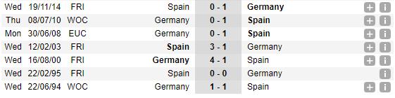 02h45 ngày 24/03, Đức vs Tây Ban Nha: Long tranh hổ đấu - Bóng Đá
