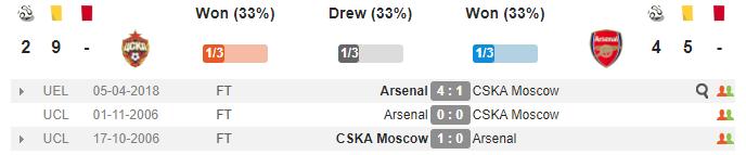 02h05 ngày 13/04, CSKA Moscow vs Arsenal: Hiểm họa khôn lường - Bóng Đá