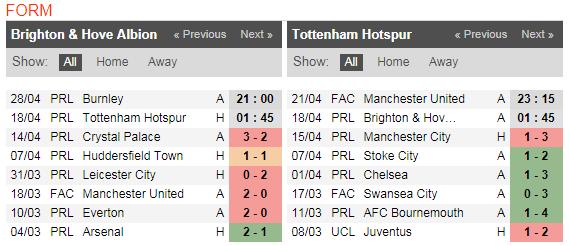 01h45 ngày 18/04, Brighton vs Tottenham: Mồi ngon cho Harry Kane? - Bóng Đá