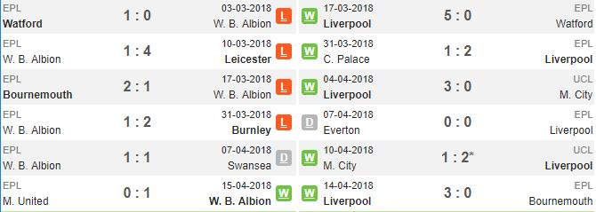 18h30 ngày 21/04, West Brom vs Liverpool: Chủ nhà quyết