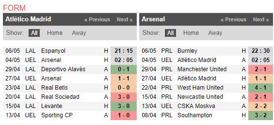 02h05 ngày 04/05, Arsenal vs Atletico Madrid: Tiệc chia tay Wenger? - Bóng Đá