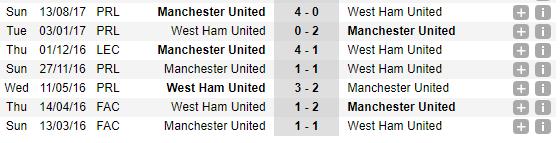 01h45 ngày 10/05, West Ham vs Man Utd: Chiến đấu vì Sir Alex - Bóng Đá