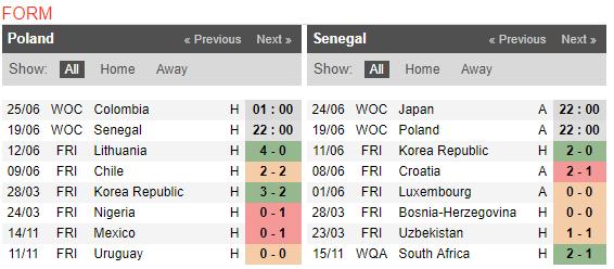 22h00 ngày 19/06, Ba Lan vs Senegal: Kĩ thuật đấu sức mạnh  - Bóng Đá