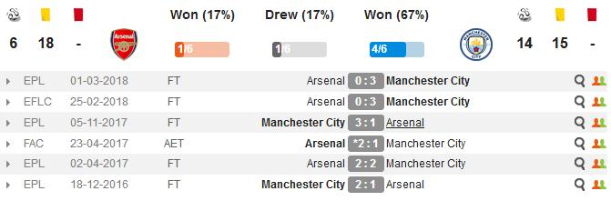 22h00 ngày 12/08, Arsenal vs Man City: Thuốc thử siêu nặng cho Emery - Bóng Đá