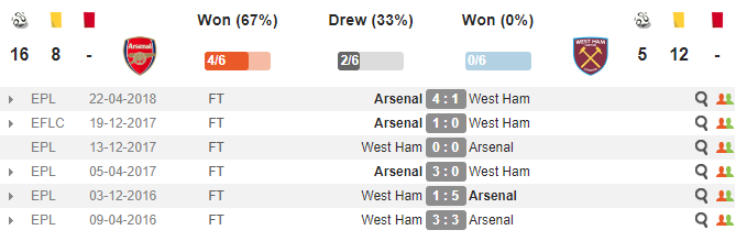 21h00 ngày 25/08, Arsenal vs West Ham: Cơ hội chuộc lỗi - Bóng Đá