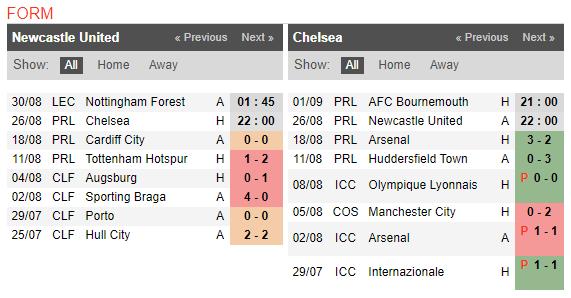 22h00 ngày 26/08, Newcastle vs Chelsea: Gặp lại cố nhân - Bóng Đá