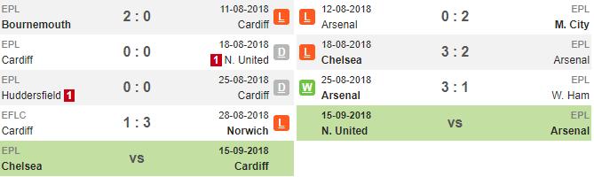 19h30 ngày 02/09, Cardiff vs Arsenal: Nỗi ám ảnh sân khách hiện về - Bóng Đá