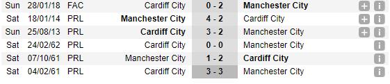 21h00 ngày 22/09, Cardiff vs Man City: Nhà vua trút giận - Bóng Đá