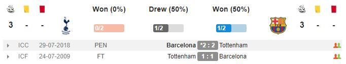 02h00 ngày 04/10, Tottenham vs Barcelona: Đại tiệc tấn công ở Wembley? - Bóng Đá