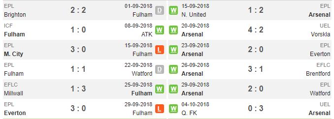 18h00 ngày 07/10, Fulham vs Arsenal: Derby rực lửa - Bóng Đá