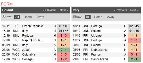 01h45 ngày 15/10, Ba Lan vs Italia: Đường cùng gặp kẻ khó - Bóng Đá