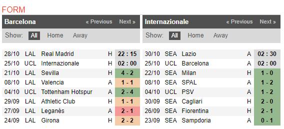 02h00 ngày 25/10, Barca vs Inter Milan: Một bước tới thiên đường - Bóng Đá