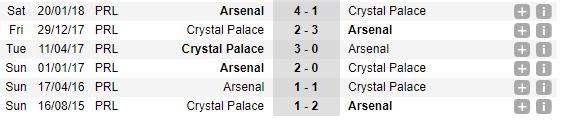 20h30 ngày 28/10, Crystal Palace vs Arsenal: Vinh quang quá khứ hiện về - Bóng Đá