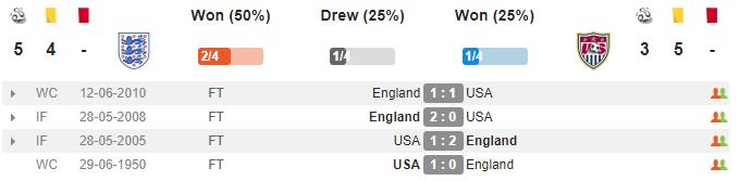 03h00 ngày 16/11, Anh vs Mỹ: Lần cuối rực sáng của Rooney? - Bóng Đá